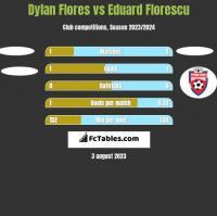 Dylan Flores vs Eduard Florescu h2h player stats