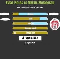 Dylan Flores vs Marius Stefanescu h2h player stats