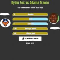 Dylan Fox vs Adama Traore h2h player stats