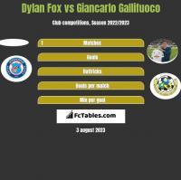 Dylan Fox vs Giancarlo Gallifuoco h2h player stats