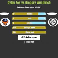 Dylan Fox vs Gregory Wuethrich h2h player stats