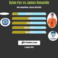 Dylan Fox vs James Donachie h2h player stats