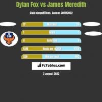 Dylan Fox vs James Meredith h2h player stats