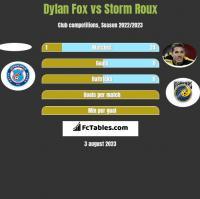 Dylan Fox vs Storm Roux h2h player stats
