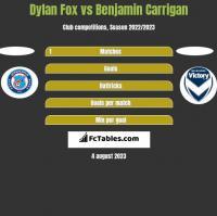 Dylan Fox vs Benjamin Carrigan h2h player stats