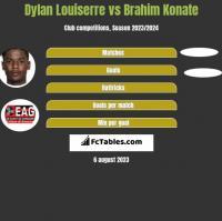 Dylan Louiserre vs Brahim Konate h2h player stats