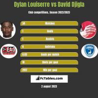 Dylan Louiserre vs David Djigla h2h player stats