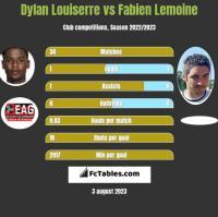 Dylan Louiserre vs Fabien Lemoine h2h player stats