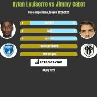 Dylan Louiserre vs Jimmy Cabot h2h player stats