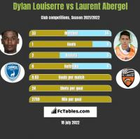 Dylan Louiserre vs Laurent Abergel h2h player stats