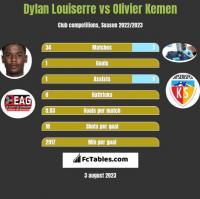 Dylan Louiserre vs Olivier Kemen h2h player stats