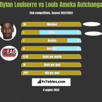 Dylan Louiserre vs Louis Ameka Autchanga h2h player stats