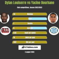 Dylan Louiserre vs Yacine Bourhane h2h player stats