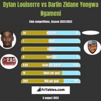 Dylan Louiserre vs Darlin Zidane Yongwa Ngameni h2h player stats