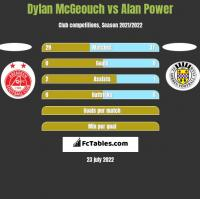Dylan McGeouch vs Alan Power h2h player stats