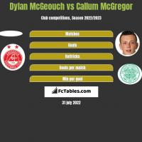 Dylan McGeouch vs Callum McGregor h2h player stats