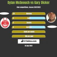 Dylan McGeouch vs Gary Dicker h2h player stats