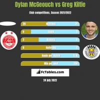 Dylan McGeouch vs Greg Kiltie h2h player stats