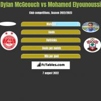 Dylan McGeouch vs Mohamed Elyounoussi h2h player stats
