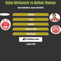 Dylan McGeouch vs Nathan Thomas h2h player stats