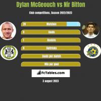 Dylan McGeouch vs Nir Bitton h2h player stats