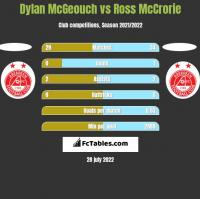 Dylan McGeouch vs Ross McCrorie h2h player stats