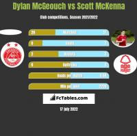 Dylan McGeouch vs Scott McKenna h2h player stats