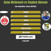 Dylan McGeouch vs Stephen Gleeson h2h player stats