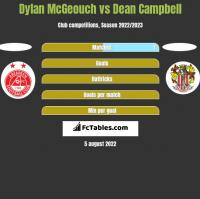Dylan McGeouch vs Dean Campbell h2h player stats