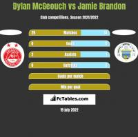 Dylan McGeouch vs Jamie Brandon h2h player stats