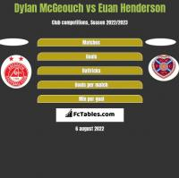 Dylan McGeouch vs Euan Henderson h2h player stats