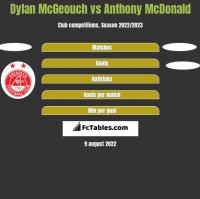 Dylan McGeouch vs Anthony McDonald h2h player stats