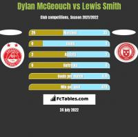 Dylan McGeouch vs Lewis Smith h2h player stats