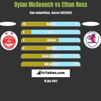 Dylan McGeouch vs Ethan Ross h2h player stats