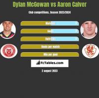 Dylan McGowan vs Aaron Calver h2h player stats