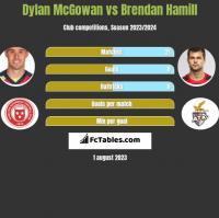 Dylan McGowan vs Brendan Hamill h2h player stats