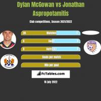 Dylan McGowan vs Jonathan Aspropotamitis h2h player stats