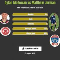 Dylan McGowan vs Matthew Jurman h2h player stats