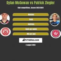 Dylan McGowan vs Patrick Ziegler h2h player stats
