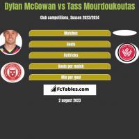 Dylan McGowan vs Tass Mourdoukoutas h2h player stats