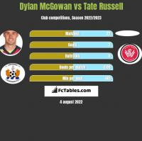 Dylan McGowan vs Tate Russell h2h player stats