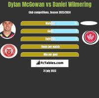 Dylan McGowan vs Daniel Wilmering h2h player stats