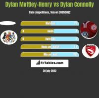 Dylan Mottley-Henry vs Dylan Connolly h2h player stats