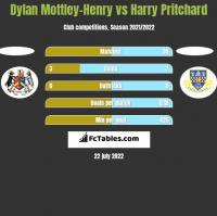 Dylan Mottley-Henry vs Harry Pritchard h2h player stats