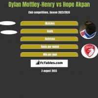 Dylan Mottley-Henry vs Hope Akpan h2h player stats