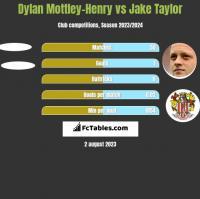 Dylan Mottley-Henry vs Jake Taylor h2h player stats