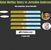Dylan Mottley-Henry vs Jermaine Anderson h2h player stats