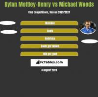 Dylan Mottley-Henry vs Michael Woods h2h player stats