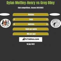 Dylan Mottley-Henry vs Greg Olley h2h player stats