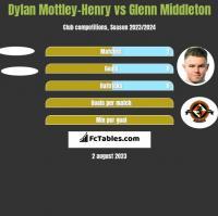 Dylan Mottley-Henry vs Glenn Middleton h2h player stats